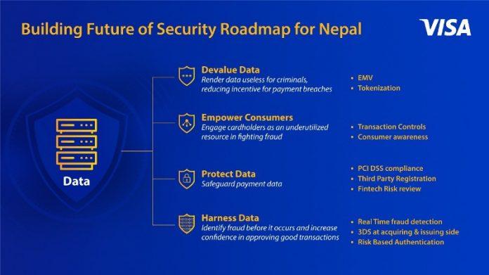 Cybersecurity Roadmap